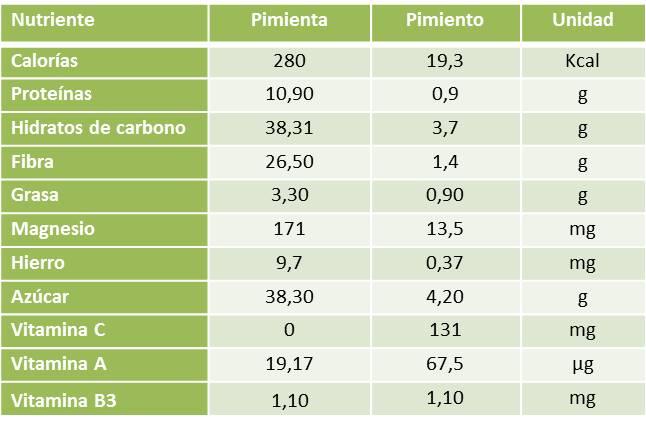 Pimienta y Pimiento